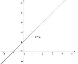 Lineær funktion a og b. Lær linær funktion på under 1 minut!