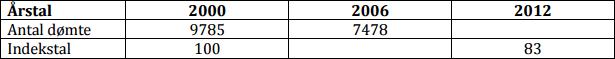 indekstal-opgave