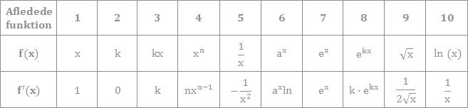 her vises de afledte funktioner i differential regning