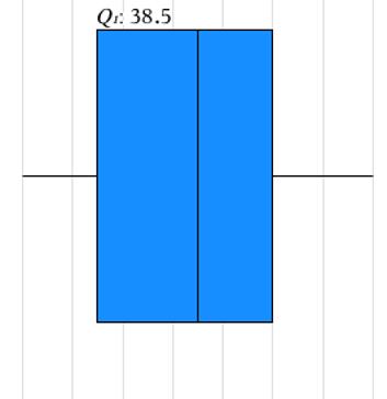 2cf5268228f Vi kan fx se at den nedre kvartil er 38,5. Hvilket betyder at 25% af  eleverne har en skostørrelse på 38,5 eller mindre. Grupperede observationer  ...